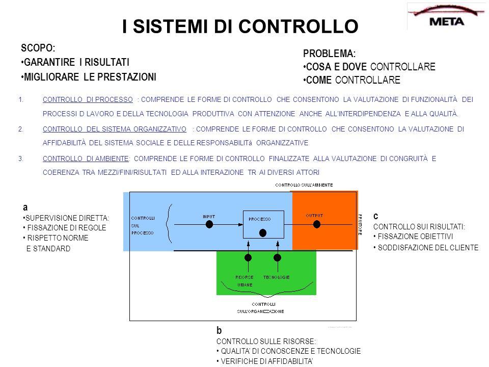 I SISTEMI DI CONTROLLO SCOPO: PROBLEMA: GARANTIRE I RISULTATI