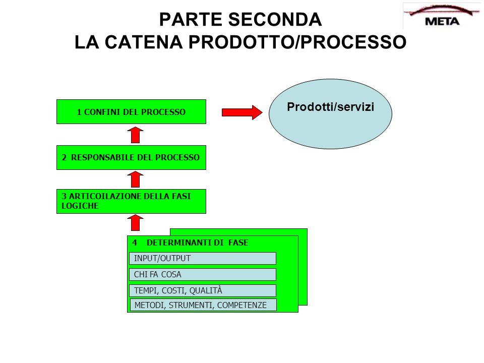 PARTE SECONDA LA CATENA PRODOTTO/PROCESSO