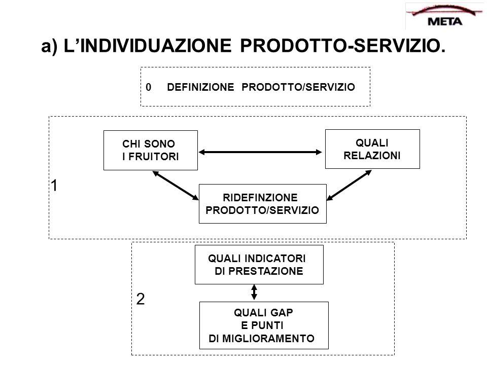 a) L'INDIVIDUAZIONE PRODOTTO-SERVIZIO.