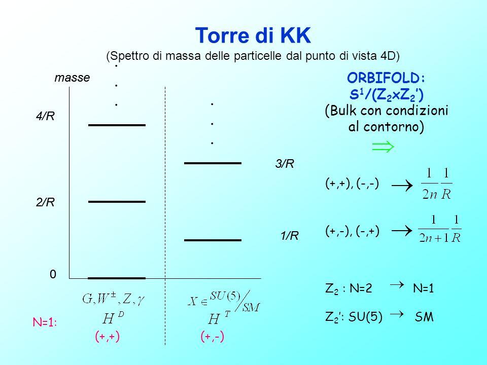 (Spettro di massa delle particelle dal punto di vista 4D)