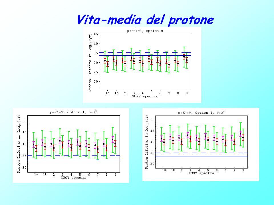 Vita-media del protone