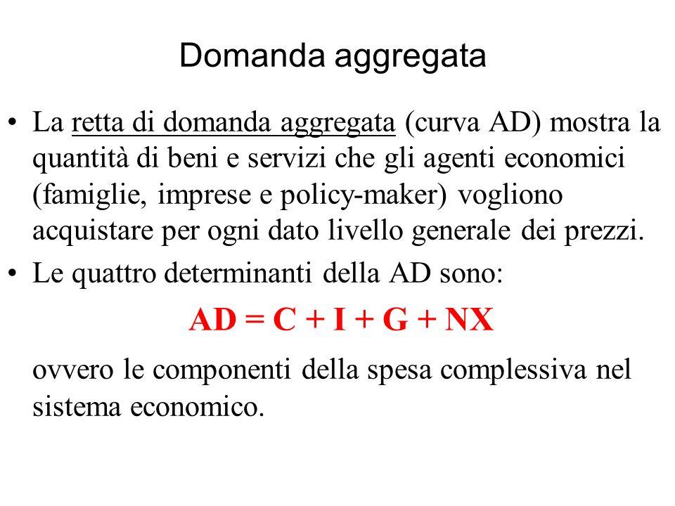 ovvero le componenti della spesa complessiva nel sistema economico.