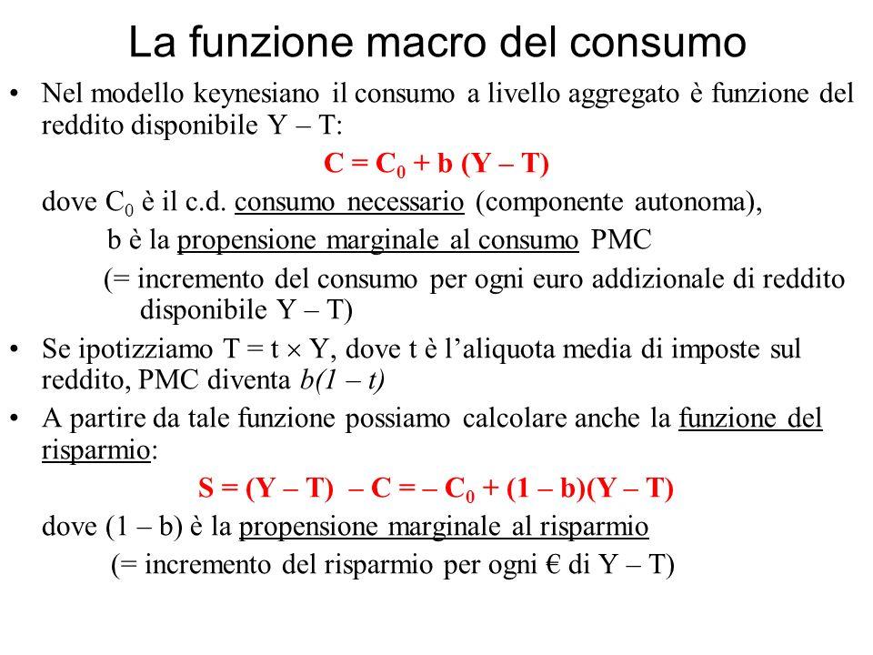 La funzione macro del consumo