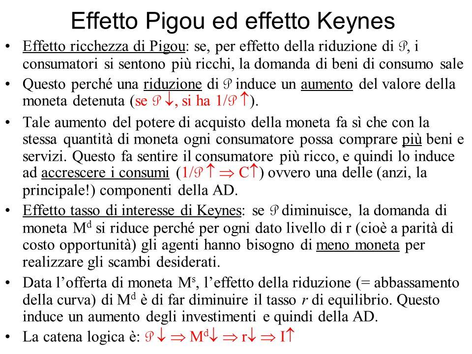 Effetto Pigou ed effetto Keynes