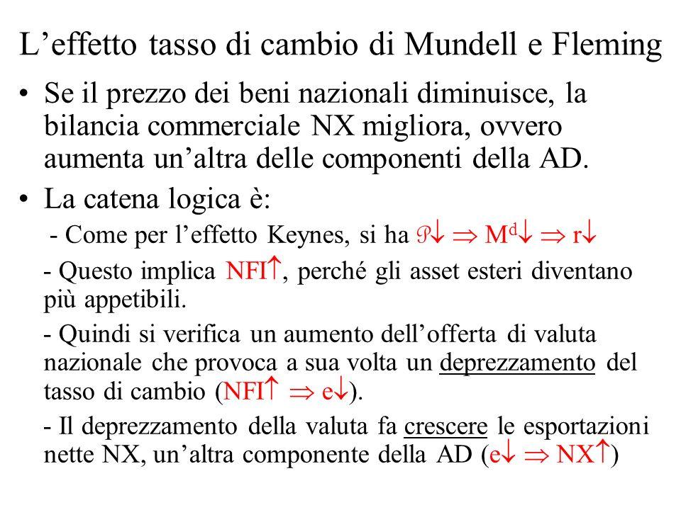 L'effetto tasso di cambio di Mundell e Fleming
