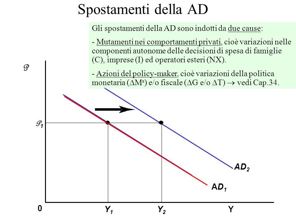 Spostamenti della ADGli spostamenti della AD sono indotti da due cause: