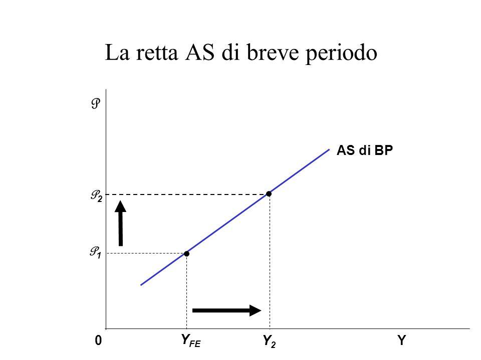 La retta AS di breve periodo