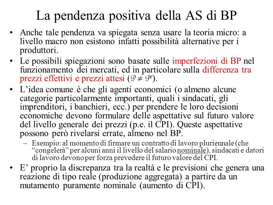 La pendenza positiva della AS di BP