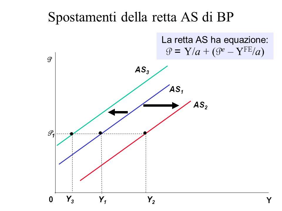 Spostamenti della retta AS di BP