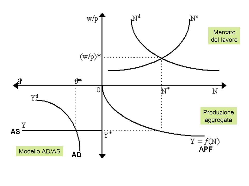 Mercato del lavoro P P* Produzione aggregata AS APF Modello AD/AS AD