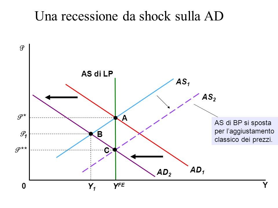 Una recessione da shock sulla AD