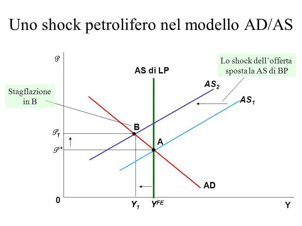 Uno shock petrolifero nel modello AD/AS