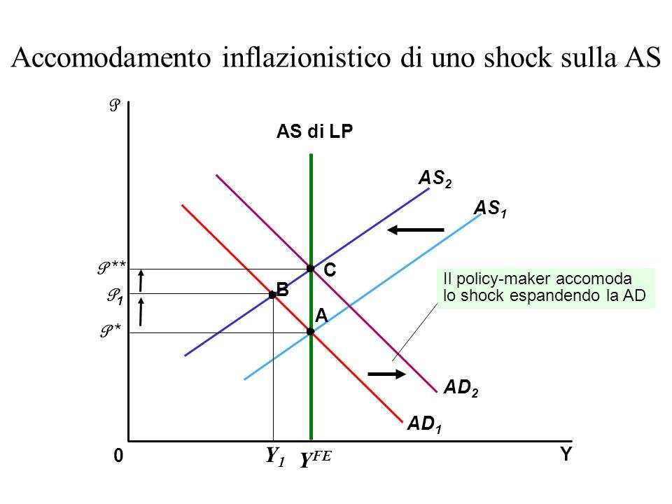 Accomodamento inflazionistico di uno shock sulla AS