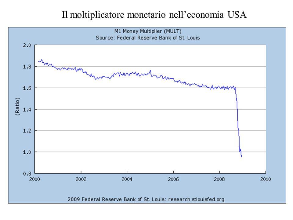 Il moltiplicatore monetario nell'economia USA