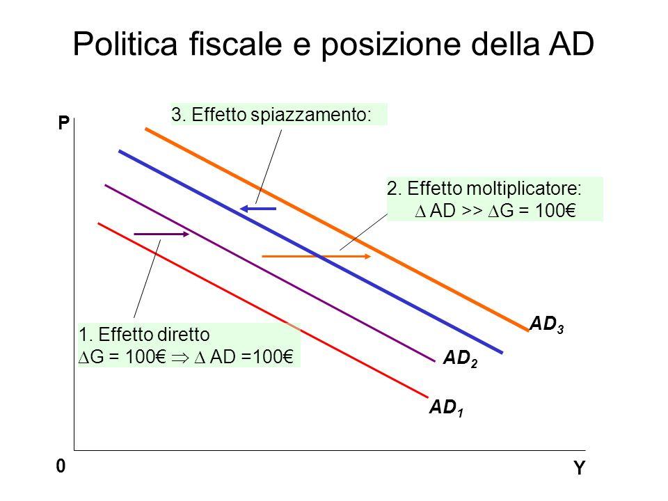 Politica fiscale e posizione della AD