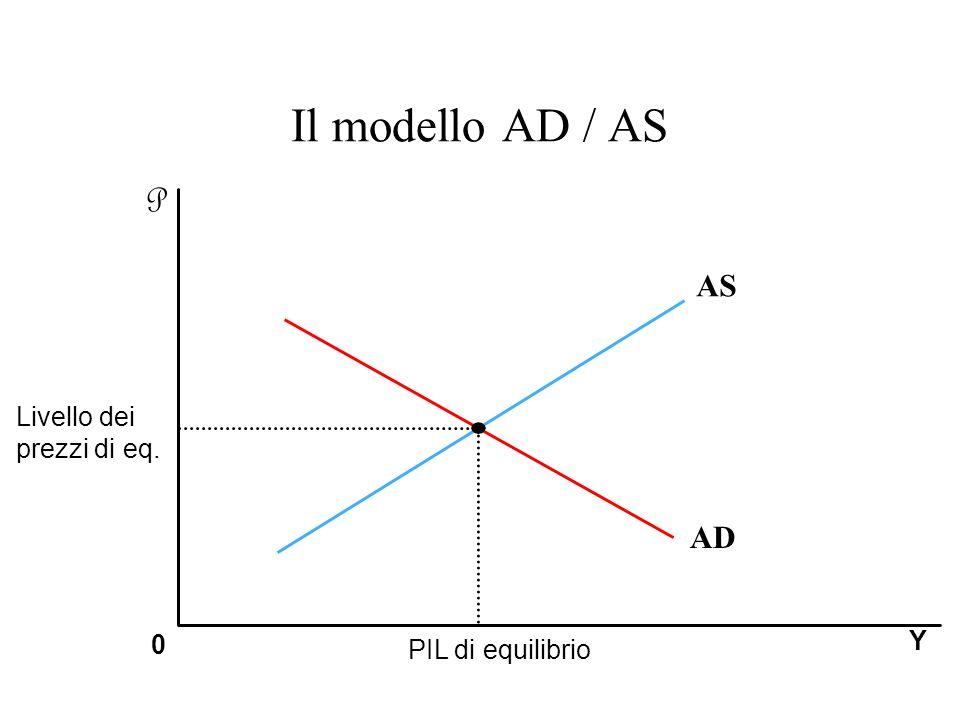 Il modello AD / AS P AS AD Livello dei prezzi di eq. Y