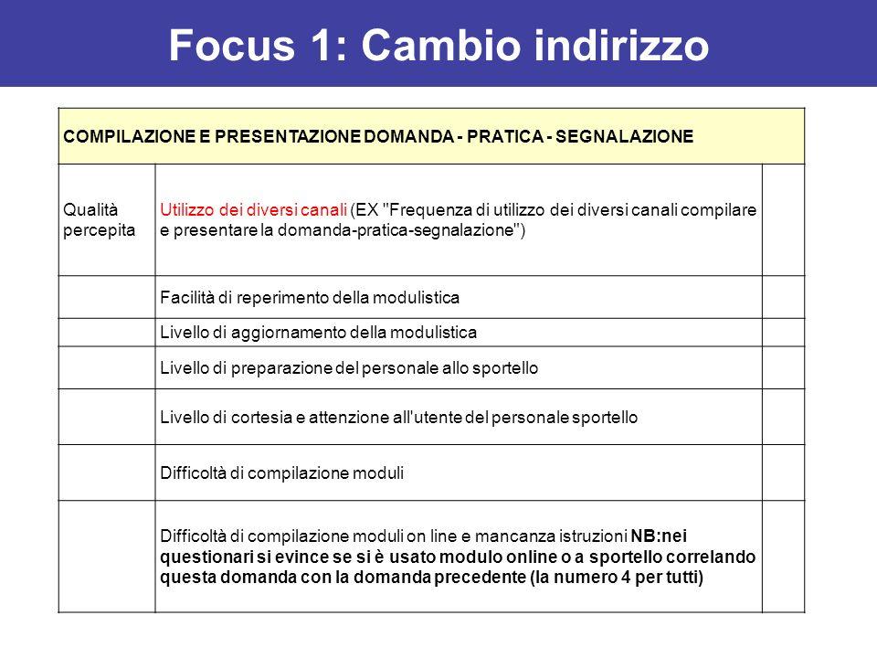 Focus 1: Cambio indirizzo
