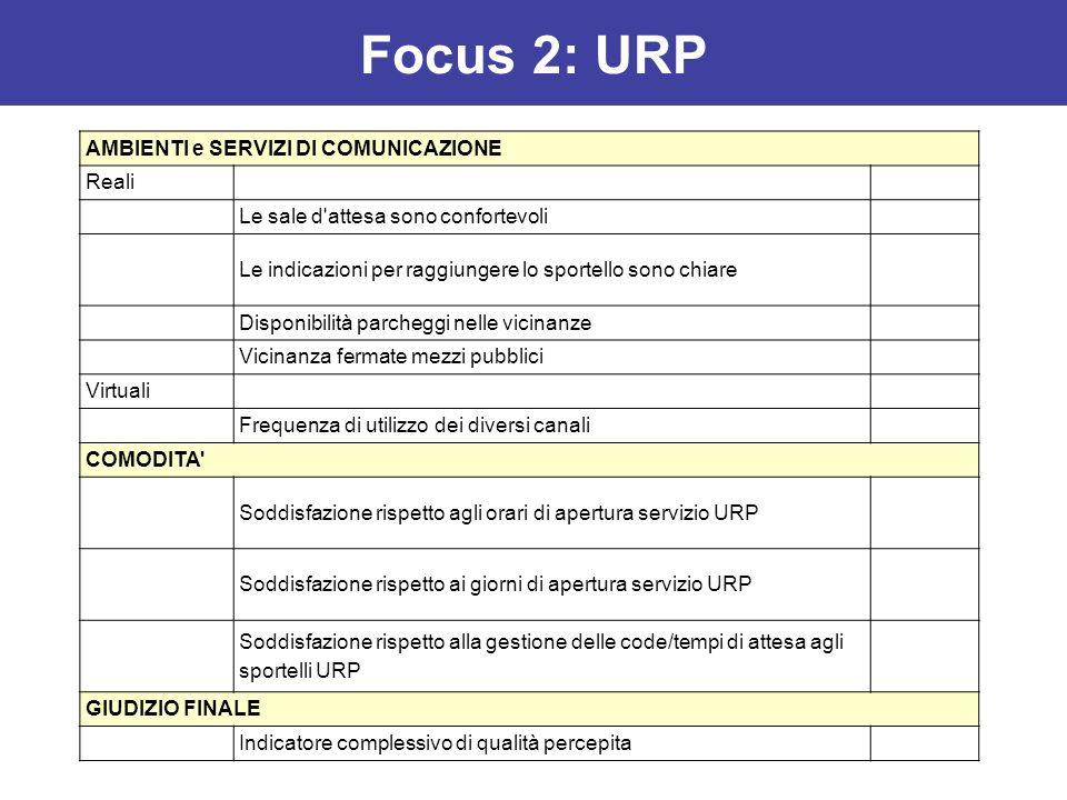 Focus 2: URP AMBIENTI e SERVIZI DI COMUNICAZIONE Reali