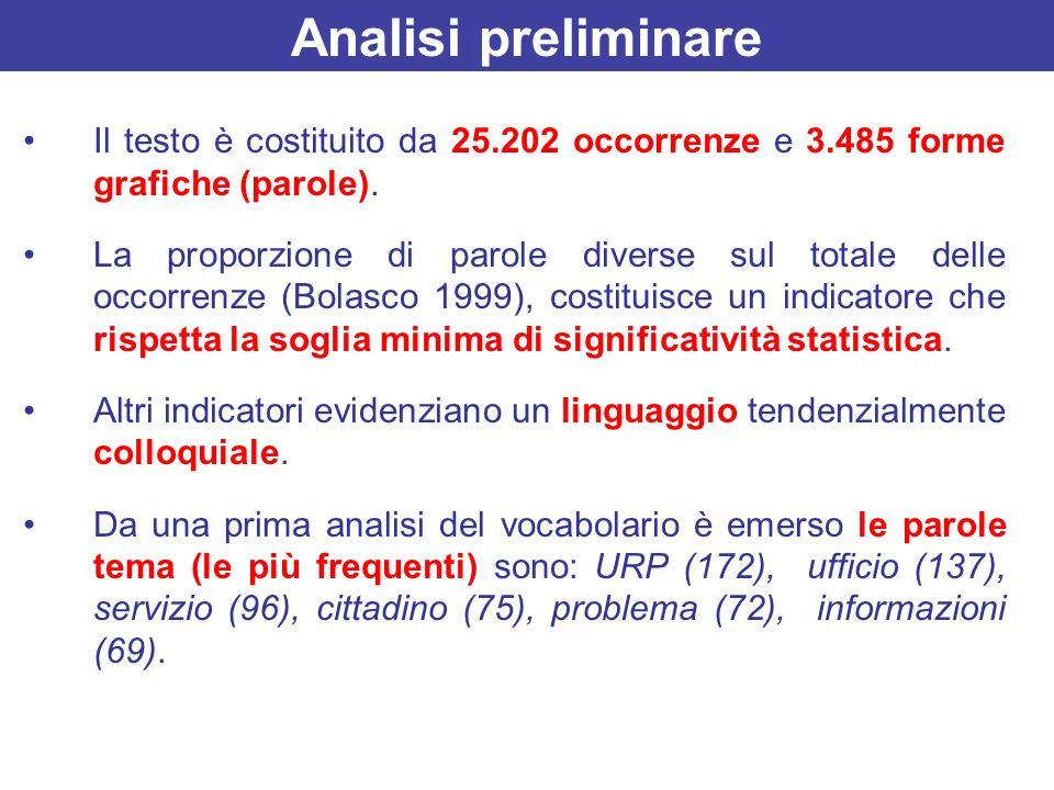 Analisi preliminare Il testo è costituito da 25.202 occorrenze e 3.485 forme grafiche (parole).
