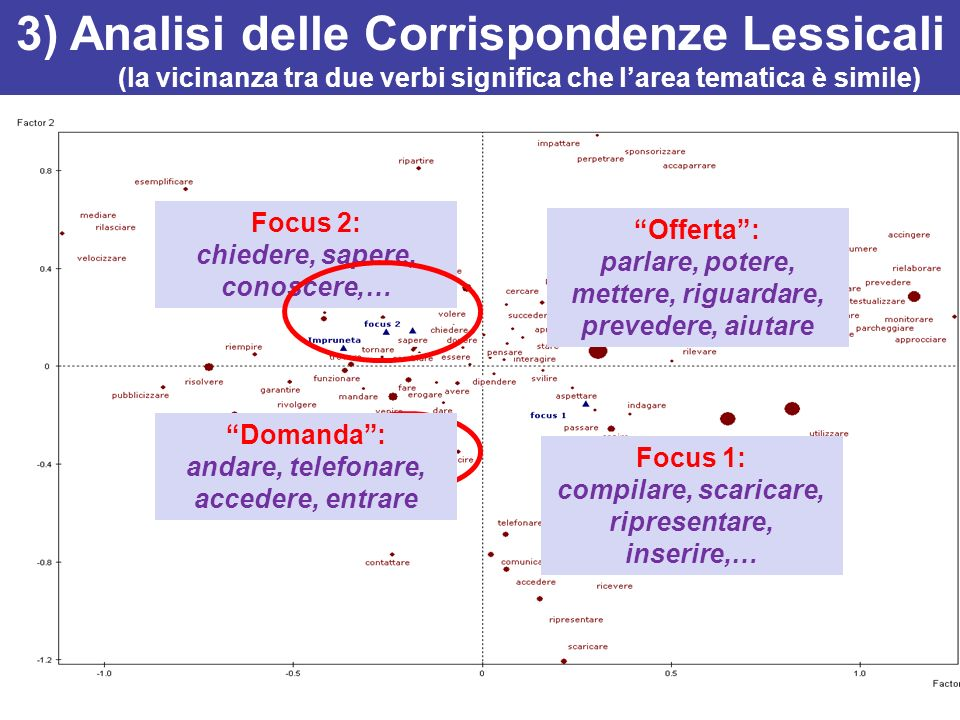 3) Analisi delle Corrispondenze Lessicali (la vicinanza tra due verbi significa che l'area tematica è simile)