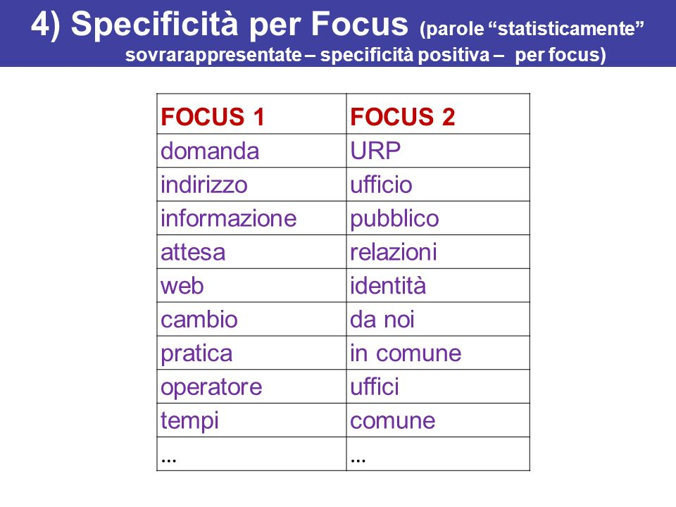4) Specificità per Focus (parole statisticamente sovrarappresentate – specificità positiva – per focus)