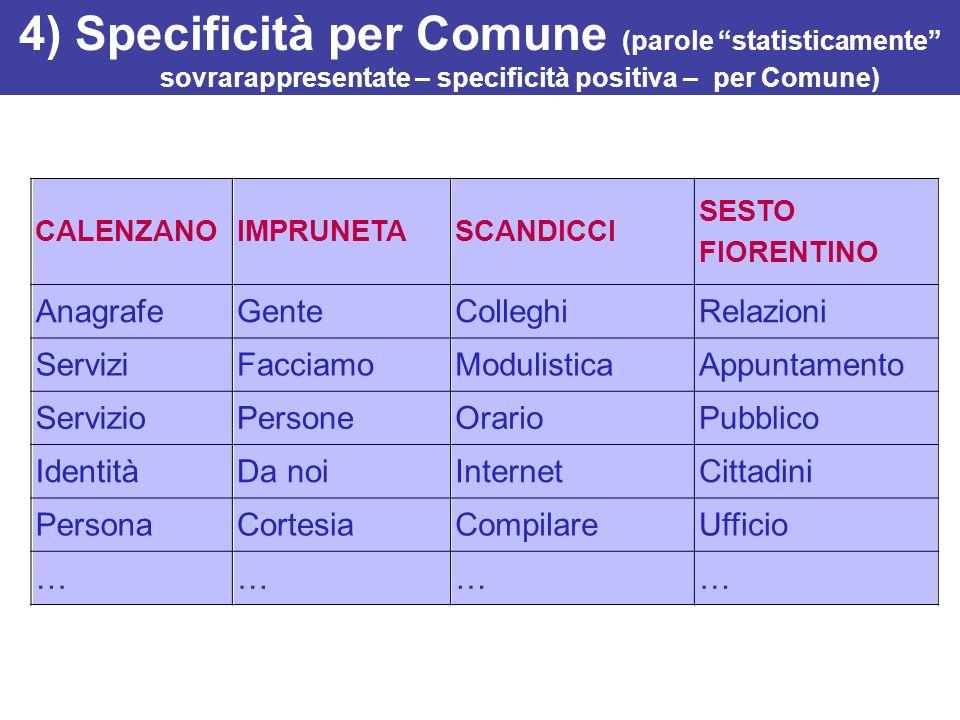 4) Specificità per Comune (parole statisticamente sovrarappresentate – specificità positiva – per Comune)