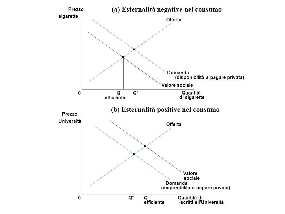 (a) Esternalità negative nel consumo