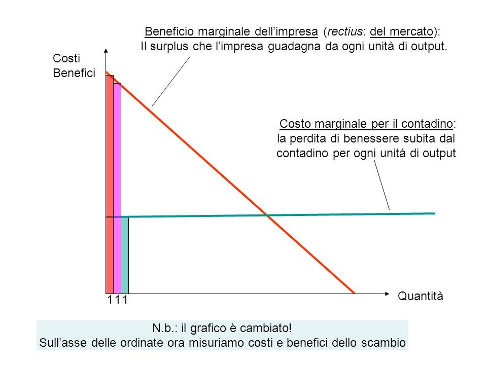 Beneficio marginale dell'impresa (rectius: del mercato):
