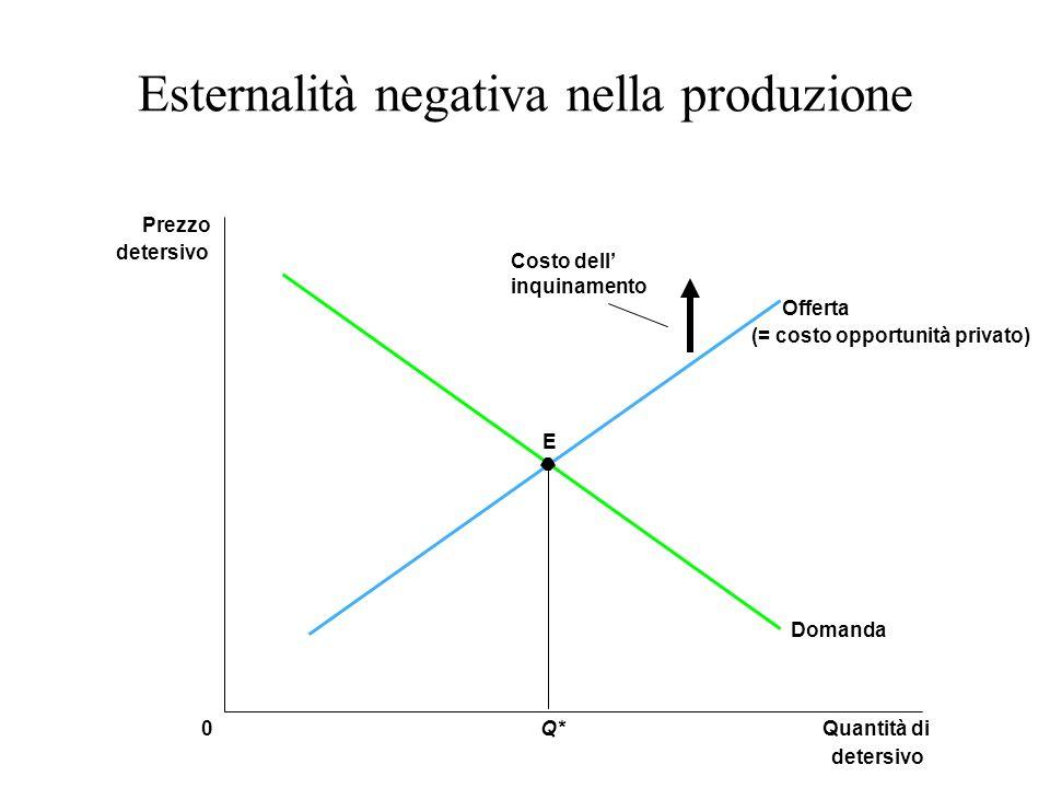 Esternalità negativa nella produzione