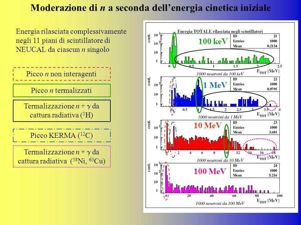 Moderazione di n a seconda dell'energia cinetica iniziale