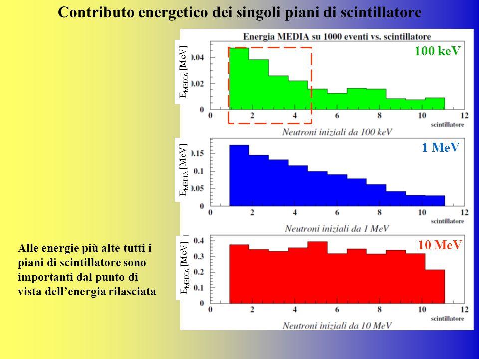 Contributo energetico dei singoli piani di scintillatore