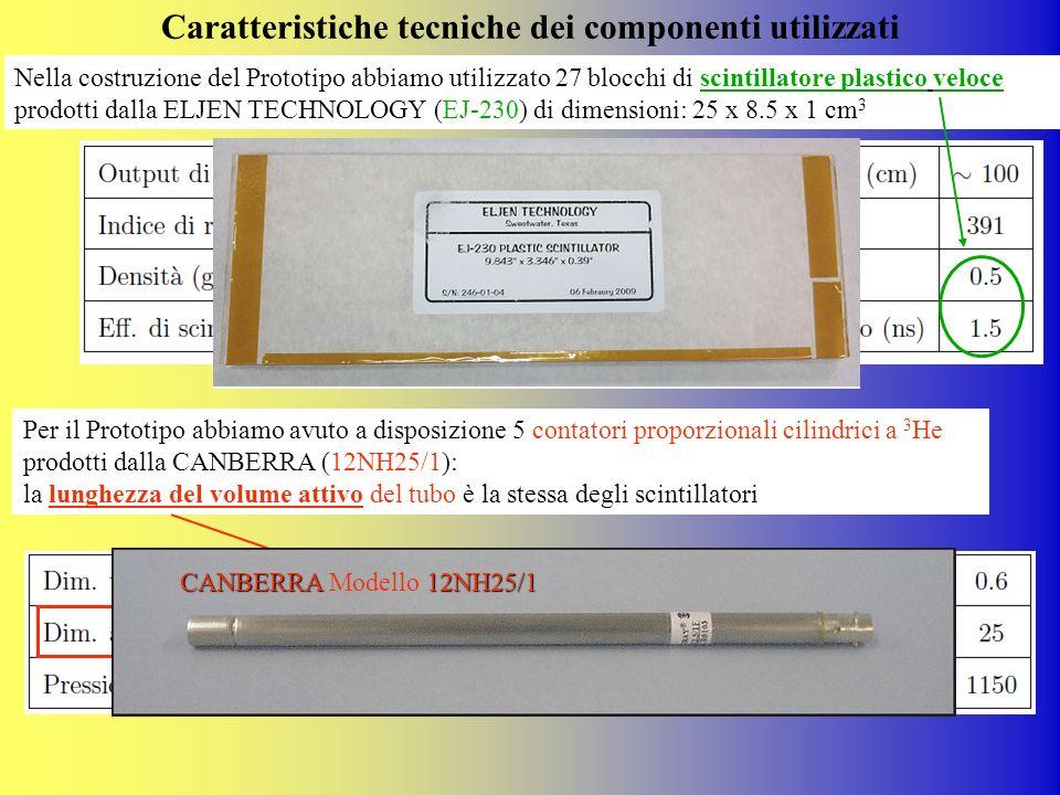 Caratteristiche tecniche dei componenti utilizzati