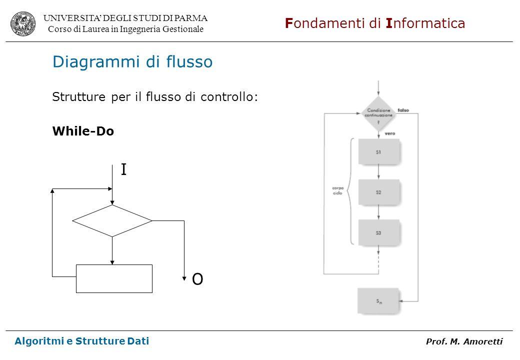 Diagrammi di flusso Strutture per il flusso di controllo: While-Do I O