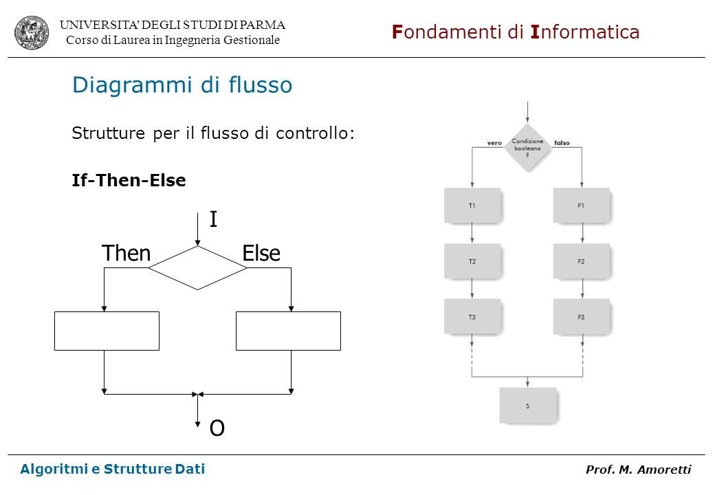 Diagrammi di flusso I O Then Else
