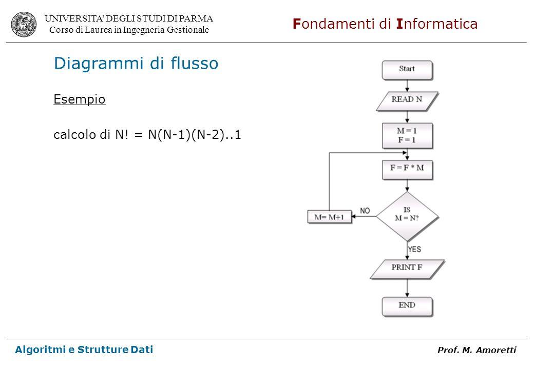Diagrammi di flusso Esempio calcolo di N! = N(N-1)(N-2)..1
