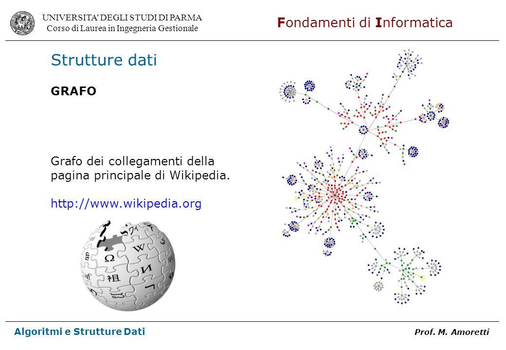 Strutture dati GRAFO Grafo dei collegamenti della