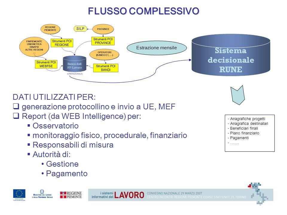 FLUSSO COMPLESSIVO Sistema decisionale RUNE DATI UTILIZZATI PER: