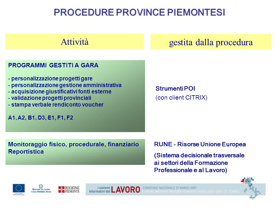 PROCEDURE PROVINCE PIEMONTESI