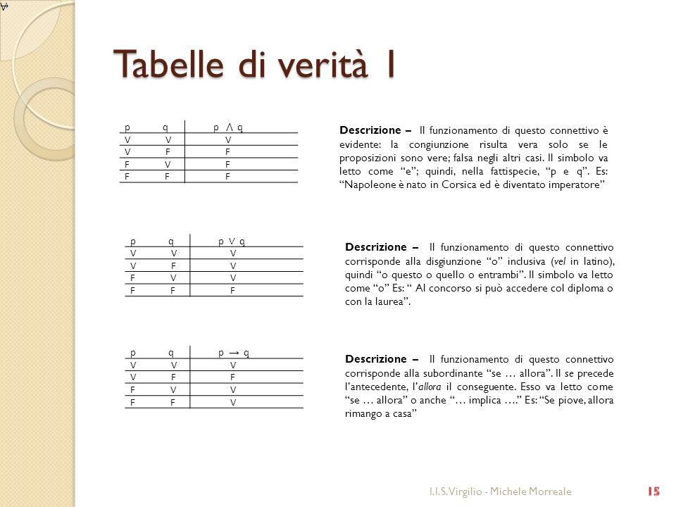 Tabelle di verità 1 p q. p ⋀ q. V V. V. V F. F. F V.