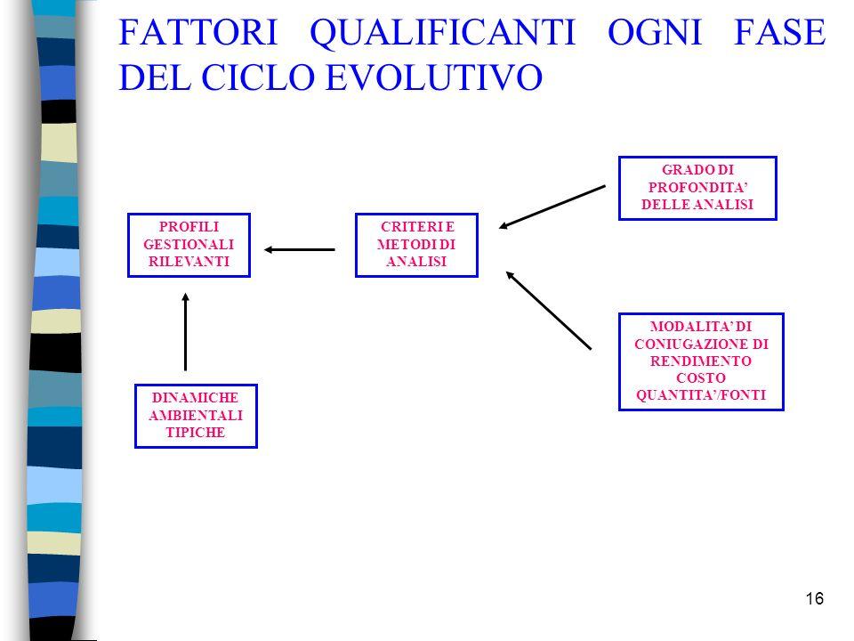 FATTORI QUALIFICANTI OGNI FASE DEL CICLO EVOLUTIVO
