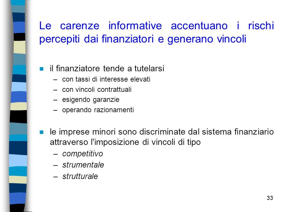 Le carenze informative accentuano i rischi percepiti dai finanziatori e generano vincoli