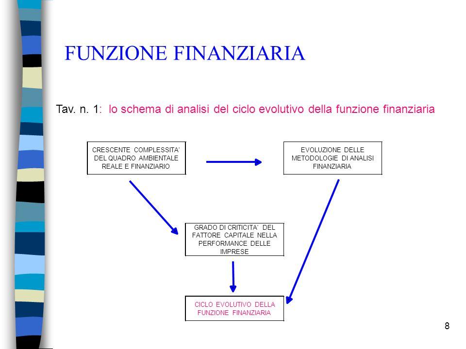 FUNZIONE FINANZIARIA Tav. n. 1: lo schema di analisi del ciclo evolutivo della funzione finanziaria.