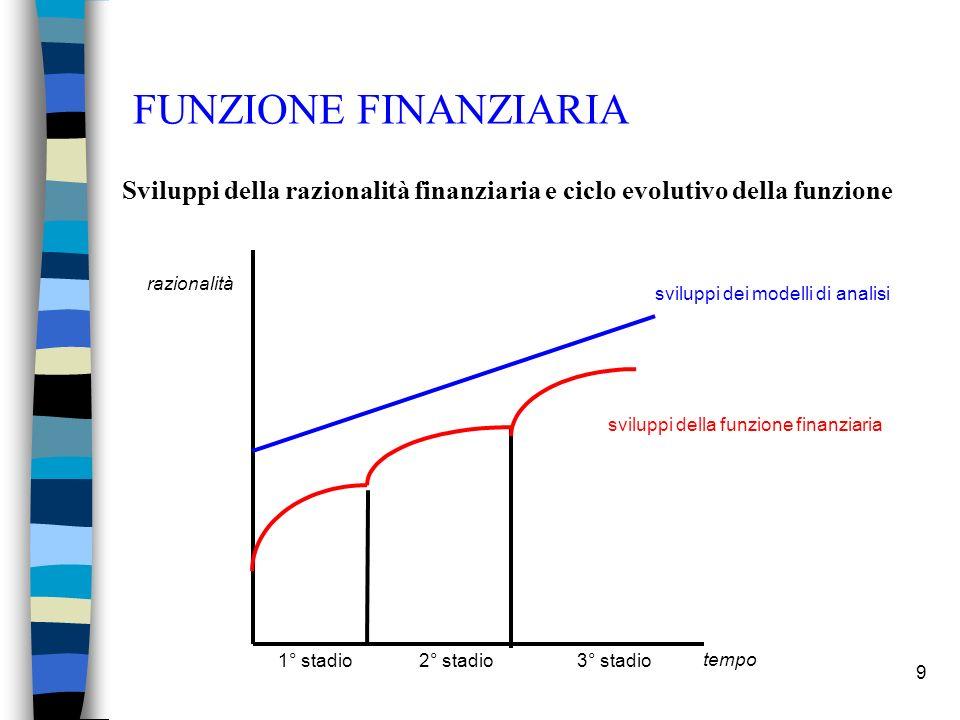 FUNZIONE FINANZIARIA Sviluppi della razionalità finanziaria e ciclo evolutivo della funzione. sviluppi dei modelli di analisi.