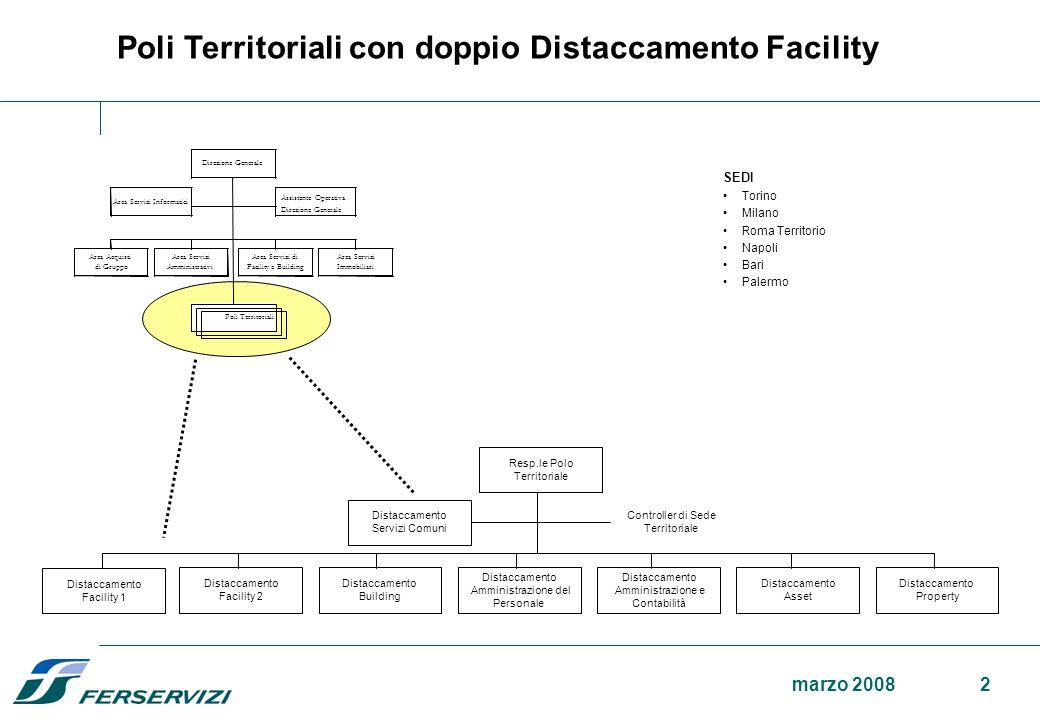 Poli Territoriali con doppio Distaccamento Facility