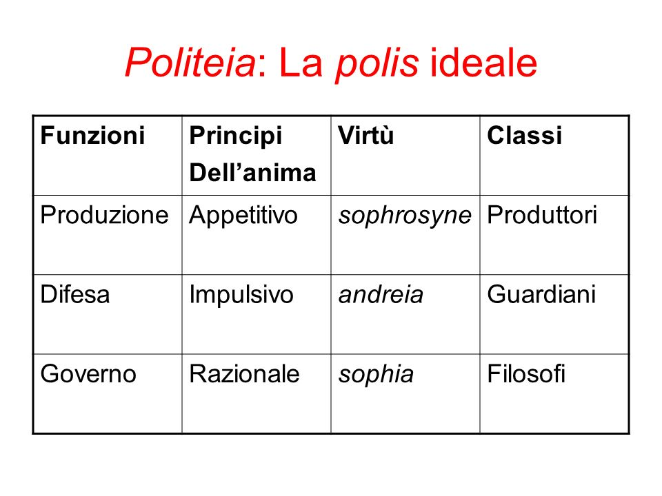 Politeia: La polis ideale