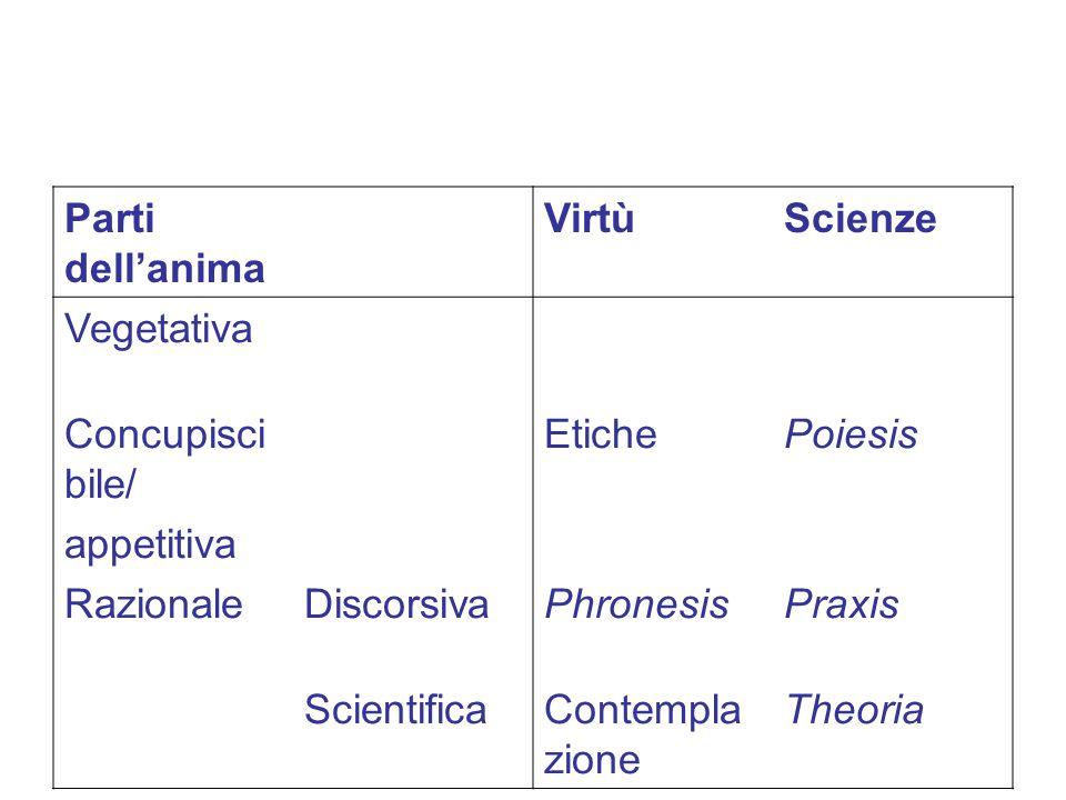 Parti dell'anima Virtù. Scienze. Vegetativa. Concupiscibile/ appetitiva. Etiche. Poiesis. Razionale.