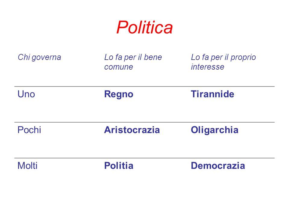 Politica Uno Regno Tirannide Pochi Aristocrazia Oligarchia Molti
