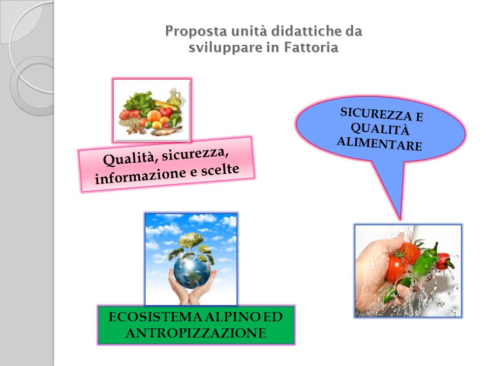 Proposta unità didattiche da sviluppare in Fattoria