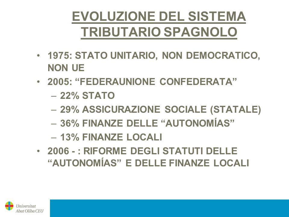 EVOLUZIONE DEL SISTEMA TRIBUTARIO SPAGNOLO