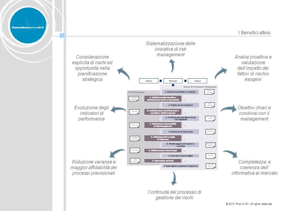 Sistematizzazione delle iniziative di risk management